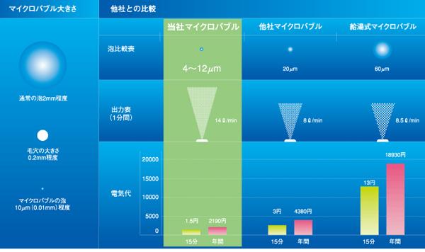マイクロバブル大きさ比較